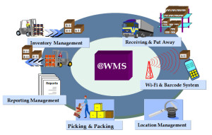 1447534767_wms-sistema-300x191 Почему так популярна технология WMS