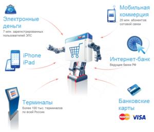 1336546934_2012-05-09_1401-300x258 Обзор сервисов электронных переводов