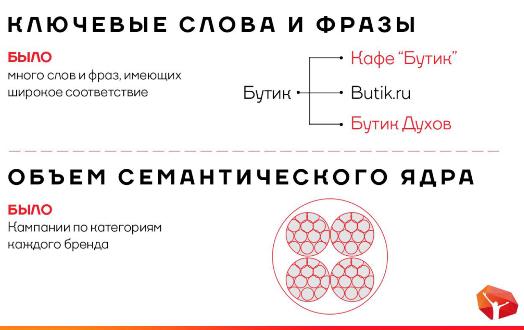 1-1 Как увеличить продажи интернет-магазина в 1.5 раза на примере Butik.ru