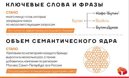 2-2 Как увеличить продажи интернет-магазина в 1.5 раза на примере Butik.ru